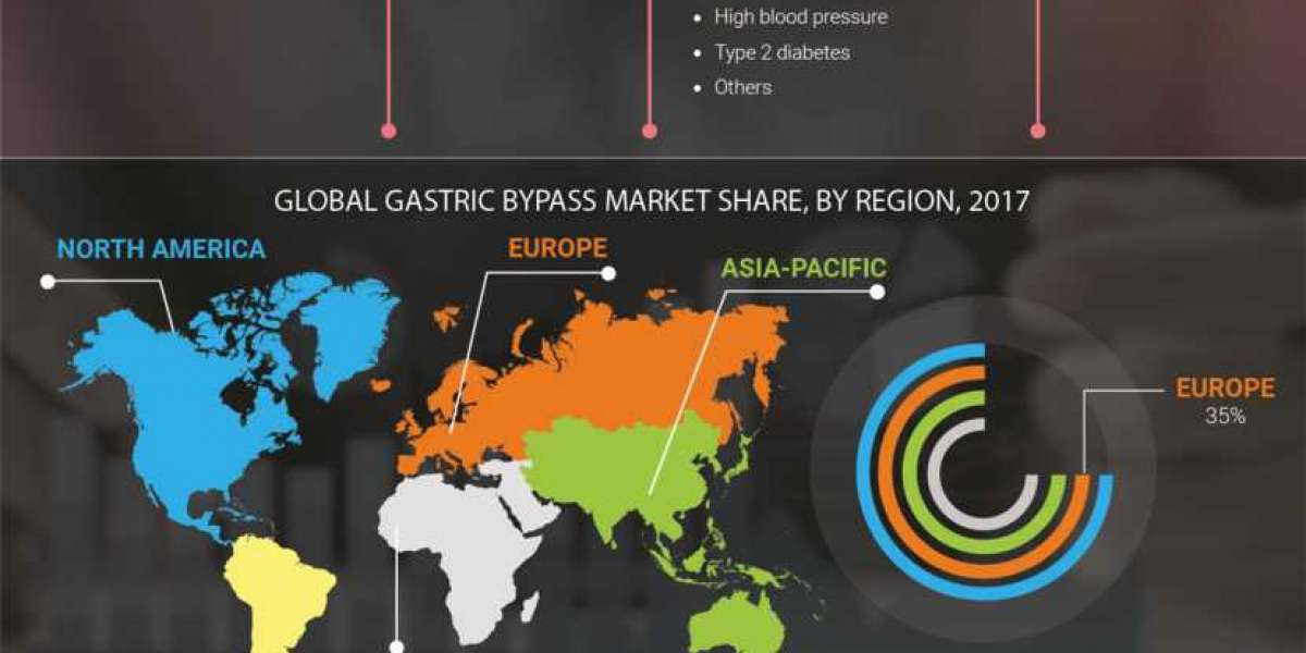 Gastric Bypass Market Growth, Analysis, Applications 2023