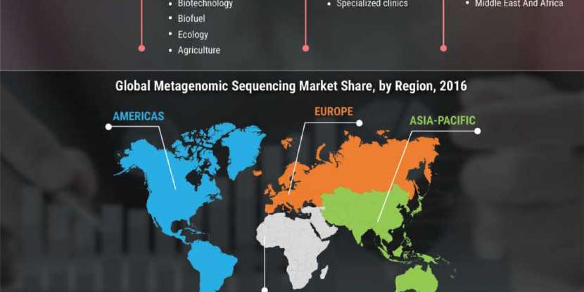 Metagenomic Sequencing Market Revenue, Growth Rates, and Industry Challenges 2023