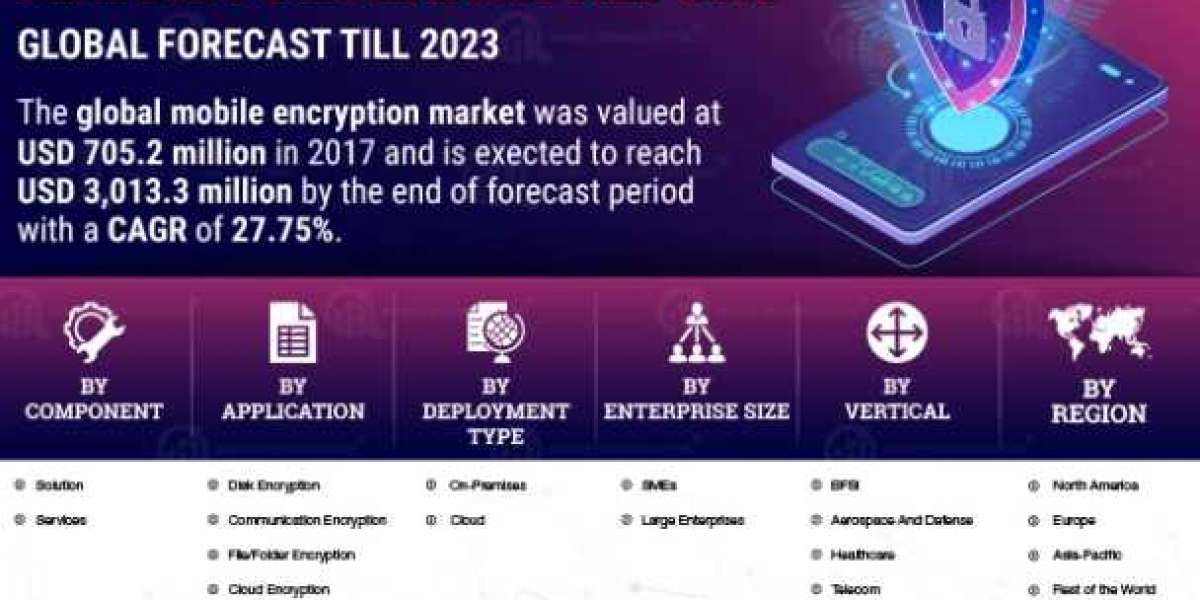 Mobile Encryption Market Global Trends, Sales, Supply, Demand and Analysis by Forecast to 2027 | COVID-19 Impact
